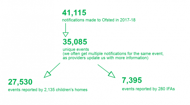 Figure 2: A flow-chart showing the total notifications (around 41,000), how many are unique events (around 35,000) and how many are reported by children's homes (around 28,000) and independent fostering agencies (around 7,000).