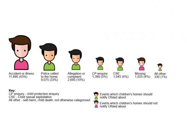 Figure 3: A series of shrinking images of children showing that accident or illness accounts for 43% of notifications from children's homes, followed by police called to the home (33%), decreasing to children going missing (4%) and other reasons (1%). Police called to the home, and children going missing, are a different colour to show they should not be notified to Ofsted.